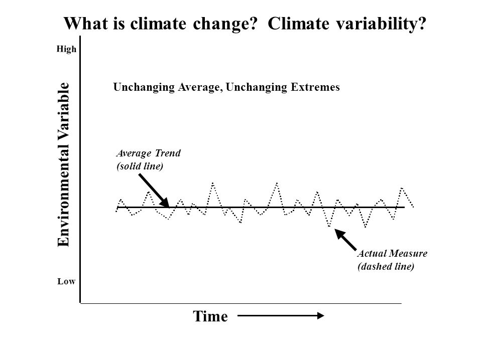 What is climate change Climate variability