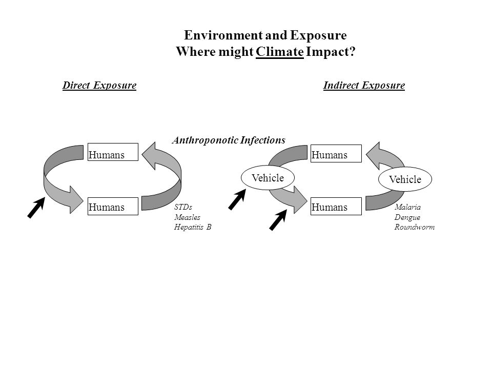 Environment and Exposure Where might Climate Impact