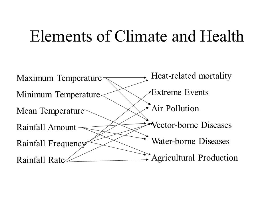 Elements of Climate and Health