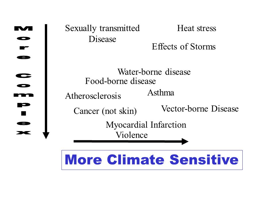 More Climate Sensitive