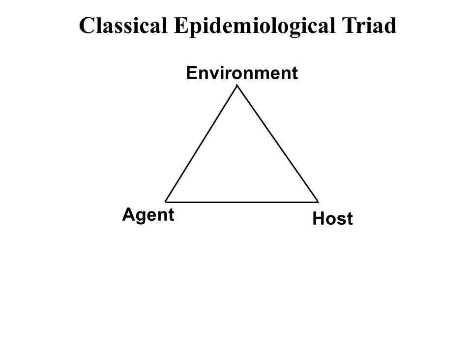 Classical Epidemiological Triad