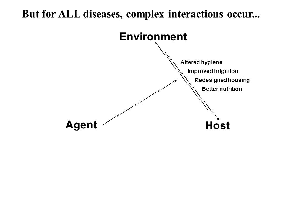 But for ALL diseases, complex interactions occur...
