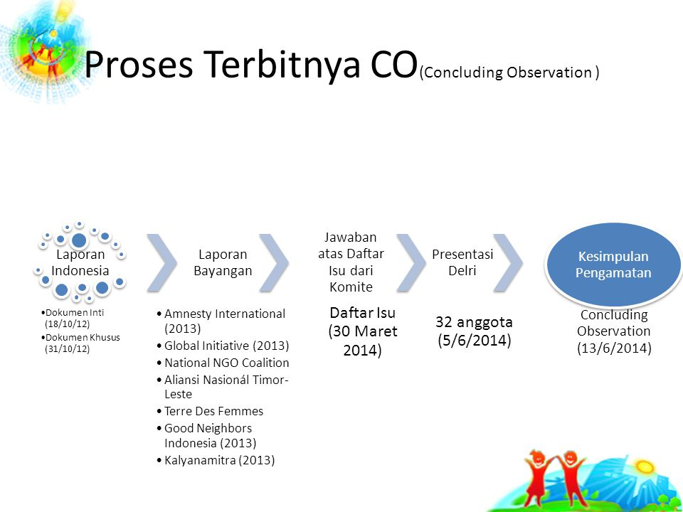 Proses Terbitnya CO(Concluding Observation )