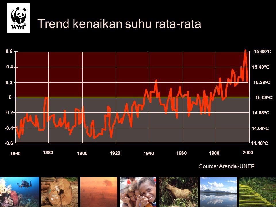 Trend kenaikan suhu rata-rata
