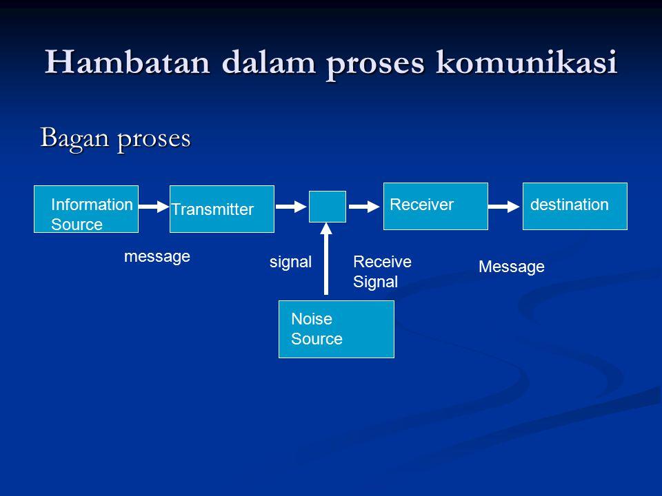 Hambatan dalam proses komunikasi