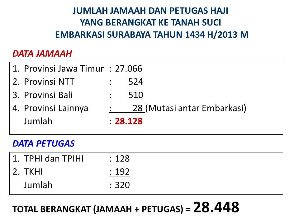 JUMLAH JAMAAH DAN PETUGAS HAJI YANG BERANGKAT KE TANAH SUCI EMBARKASI SURABAYA TAHUN 1434 H/2013 M