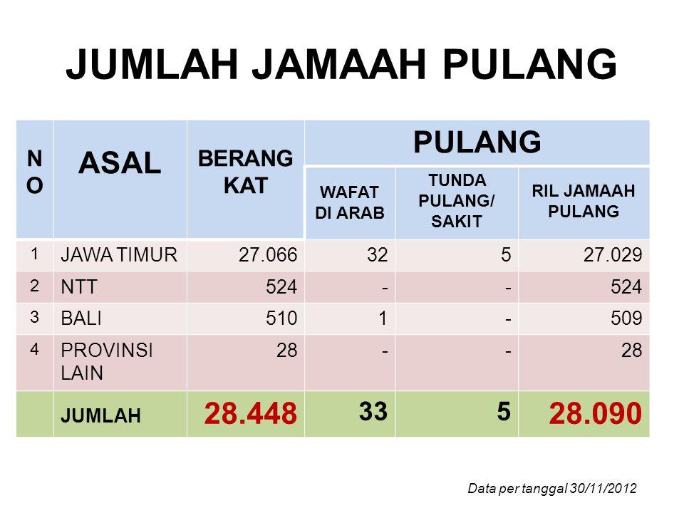 JUMLAH JAMAAH PULANG ASAL PULANG 28.448 28.090 33 NO BERANG KAT