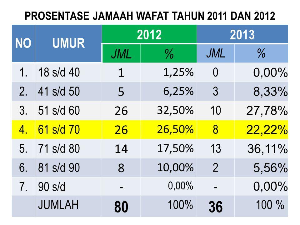 PROSENTASE JAMAAH WAFAT TAHUN 2011 DAN 2012