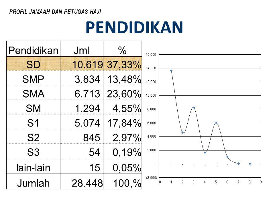PENDIDIKAN Pendidikan Jml % SD 10.619 37,33% SMP 3.834 13,48% SMA