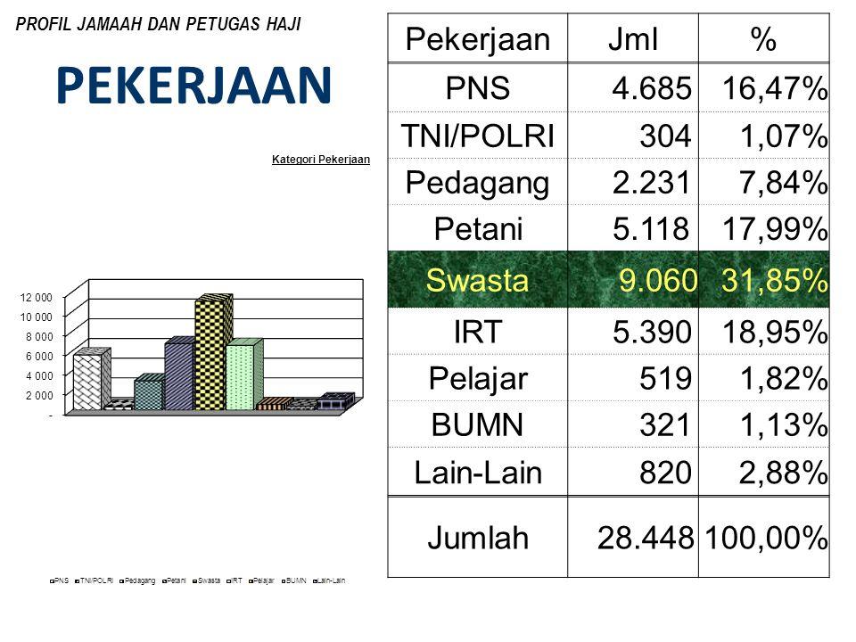 PEKERJAAN Pekerjaan Jml % PNS 4.685 16,47% TNI/POLRI 304 1,07%