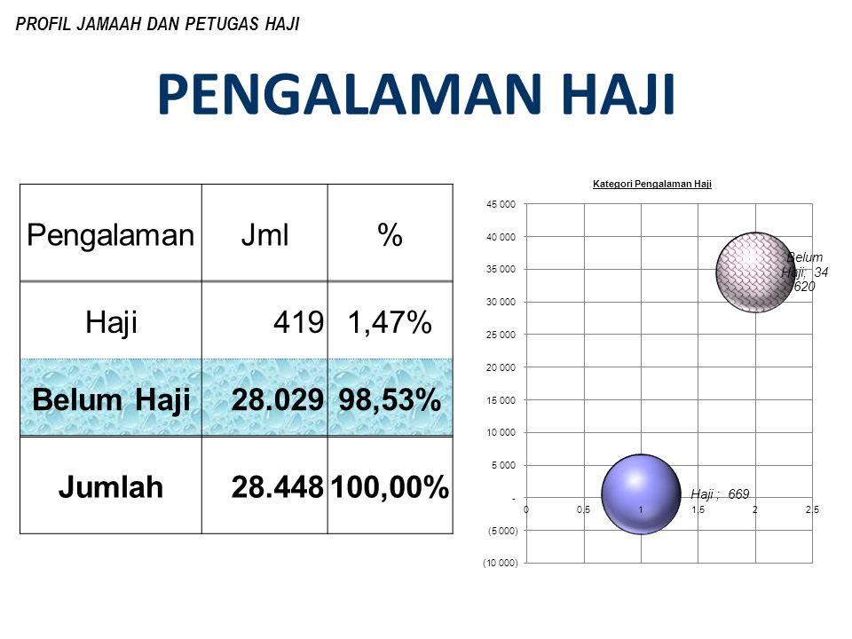 PENGALAMAN HAJI Pengalaman Jml % Haji 419 1,47% Belum Haji 28.029