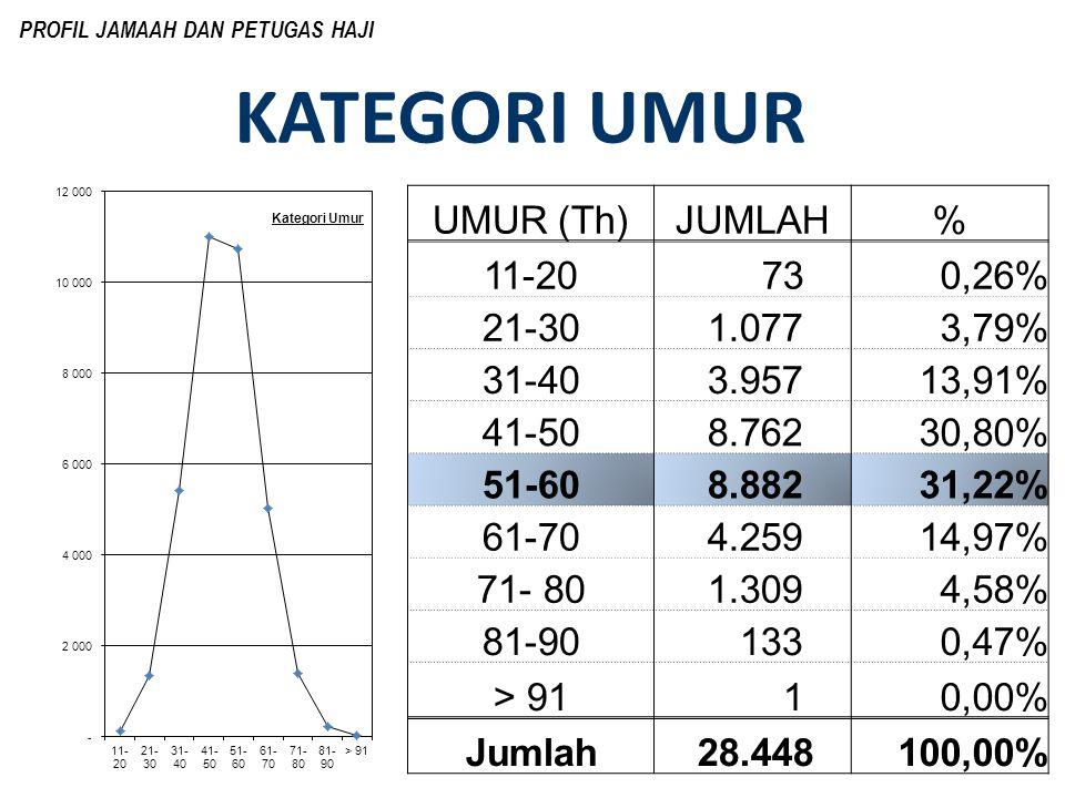 KATEGORI UMUR UMUR (Th) JUMLAH % 11-20 73 0,26% 21-30 1.077 3,79%