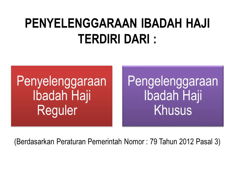 PENYELENGGARAAN IBADAH HAJI TERDIRI DARI :
