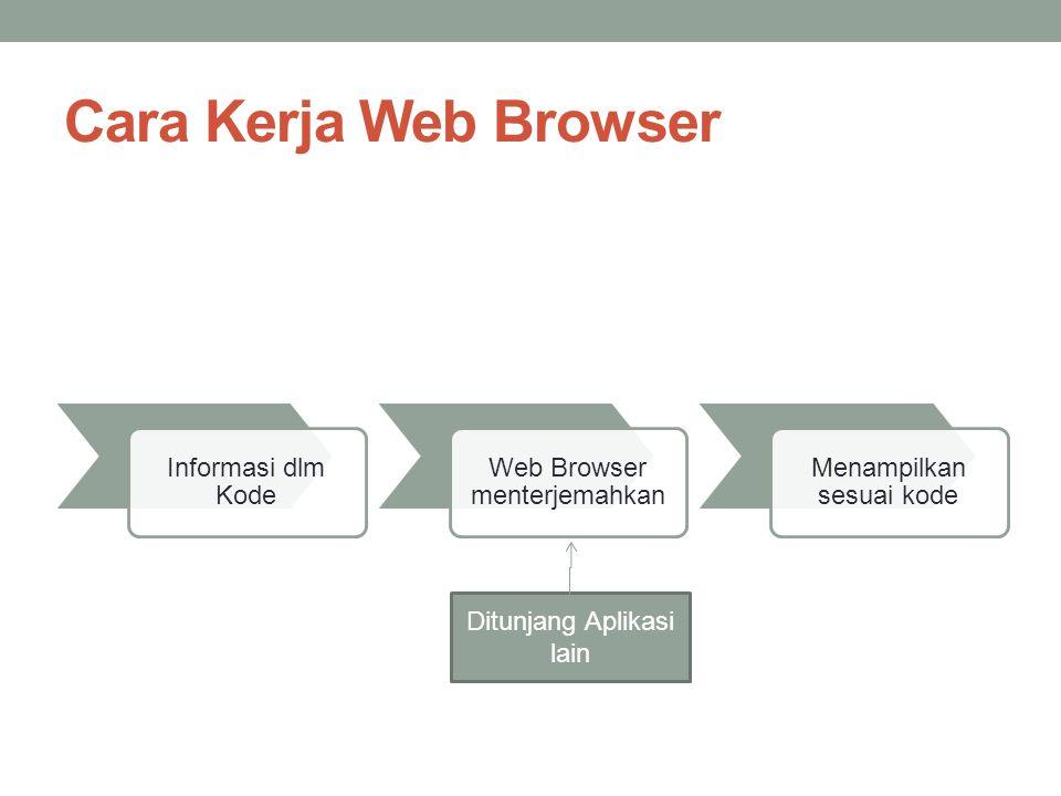 Cara Kerja Web Browser Informasi dlm Kode Web Browser menterjemahkan