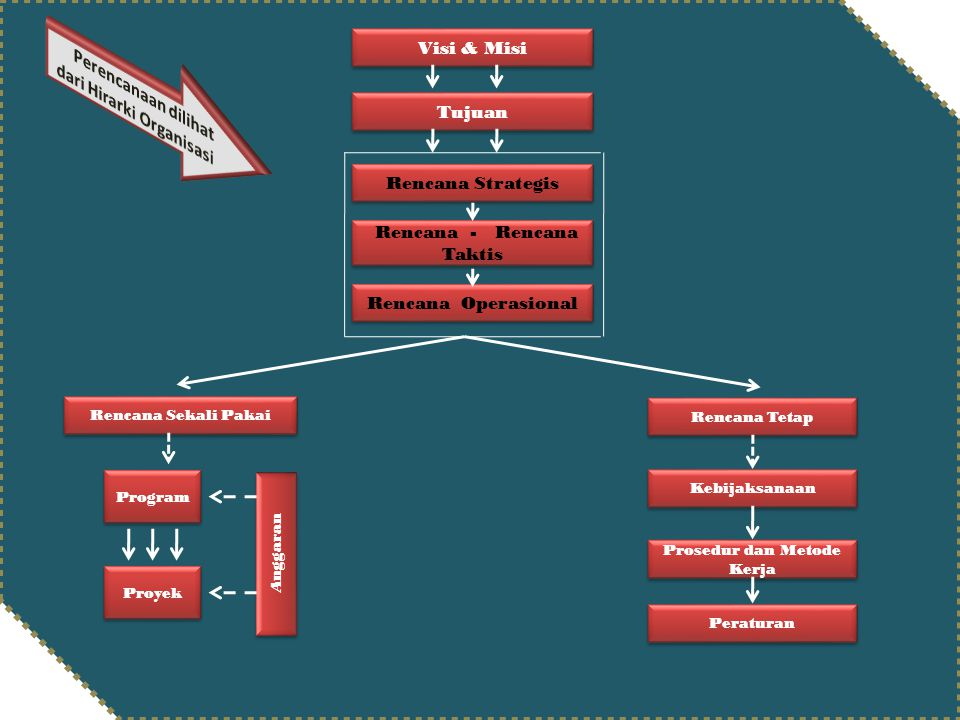Rencana - Rencana Taktis Prosedur dan Metode Kerja