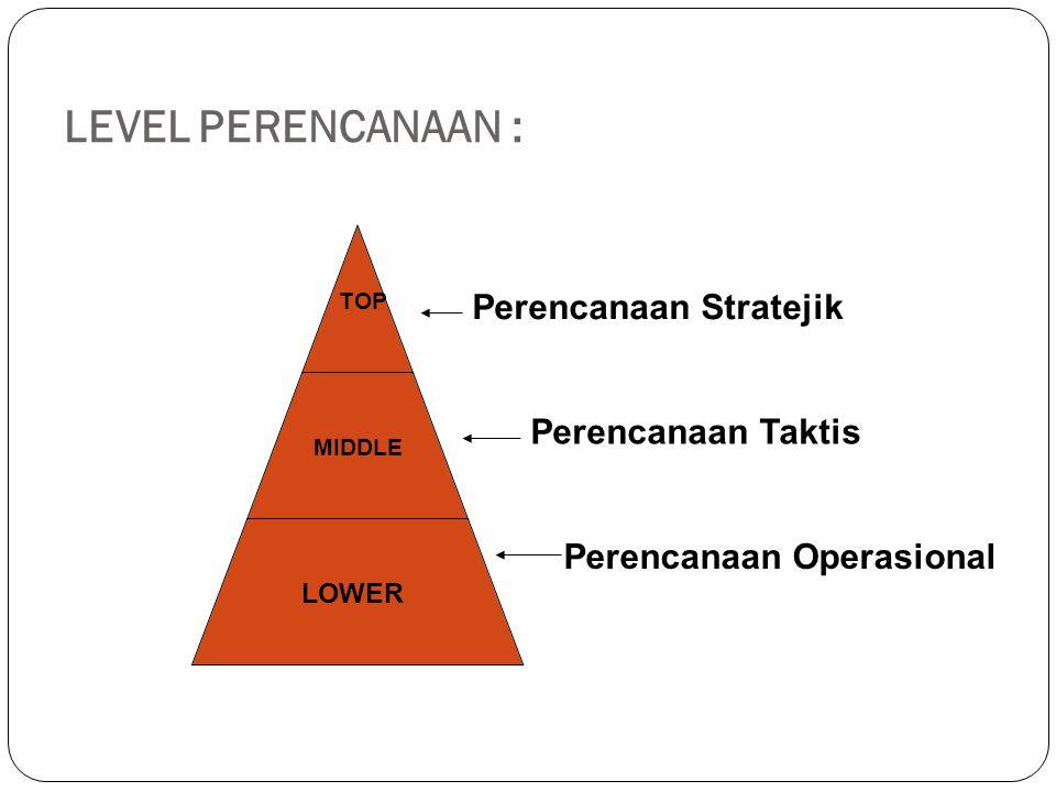 LEVEL PERENCANAAN : Perencanaan Stratejik Perencanaan Taktis
