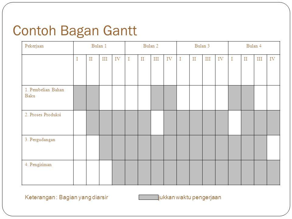 Contoh Bagan Gantt Pekerjaan. Bulan 1. Bulan 2. Bulan 3. Bulan 4. I. II. III. IV. 1. Pembelian Bahan.