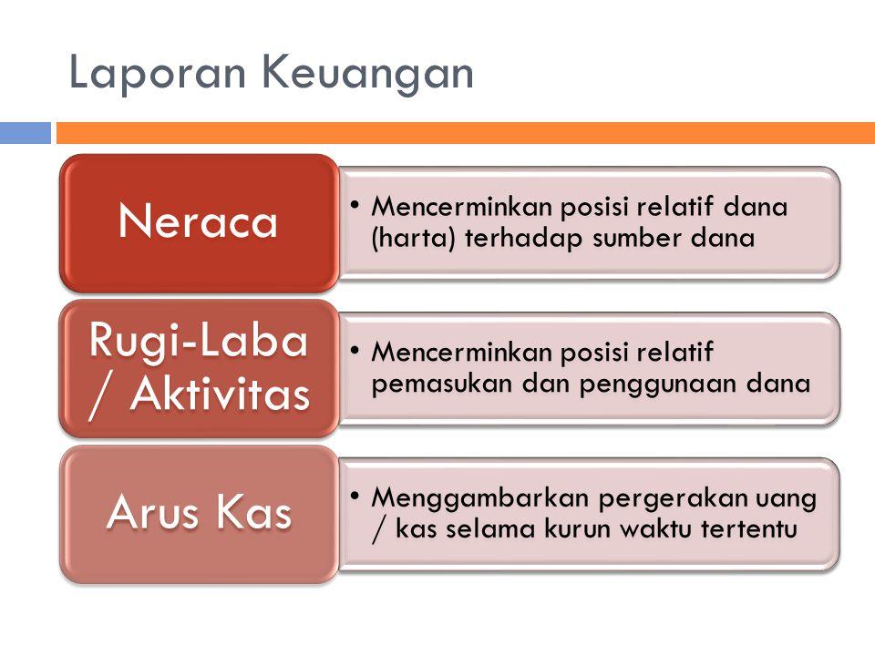Laporan Keuangan Neraca