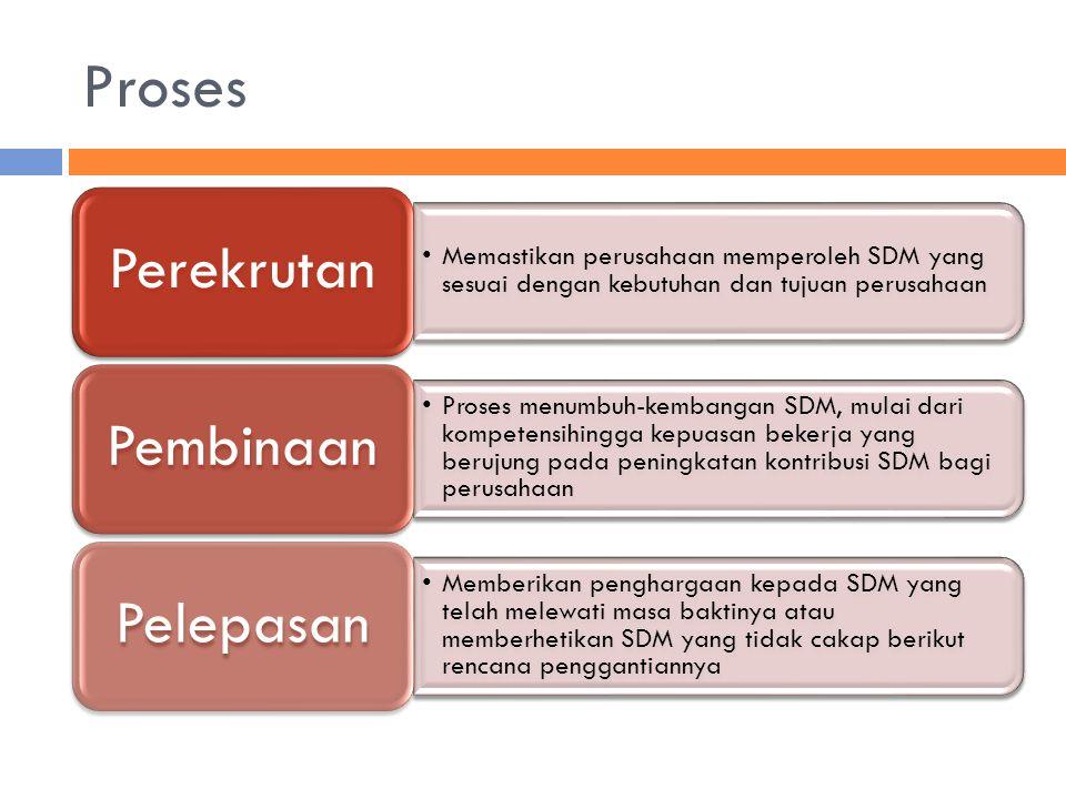 Proses Perekrutan. Memastikan perusahaan memperoleh SDM yang sesuai dengan kebutuhan dan tujuan perusahaan.