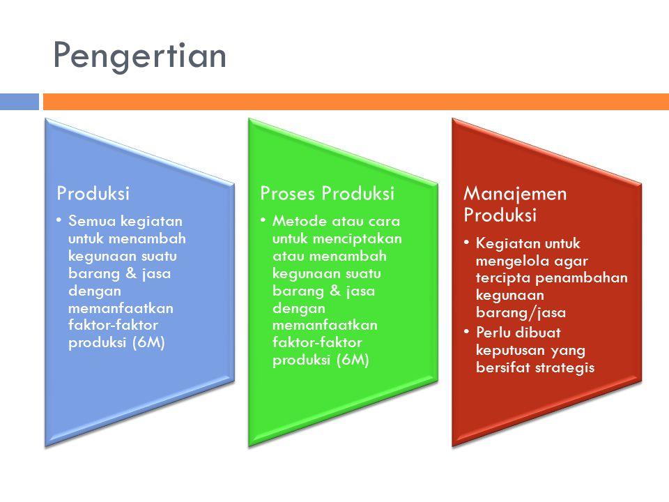 Pengertian Produksi. Semua kegiatan untuk menambah kegunaan suatu barang & jasa dengan memanfaatkan faktor-faktor produksi (6M)