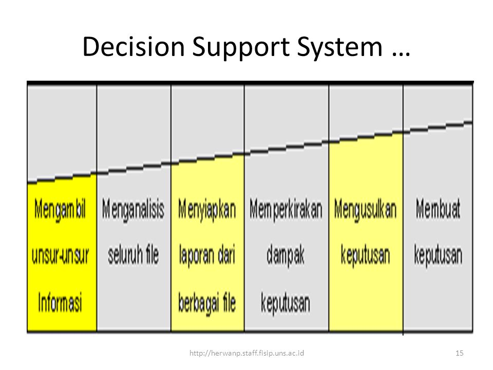Decision Support System …