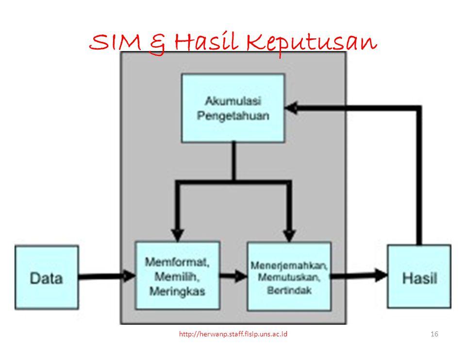 SIM & Hasil Keputusan http://herwanp.staff.fisip.uns.ac.id
