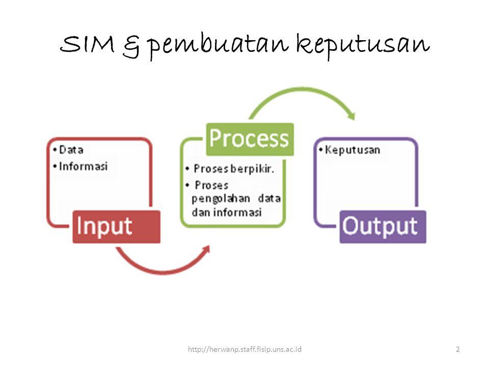 SIM & pembuatan keputusan