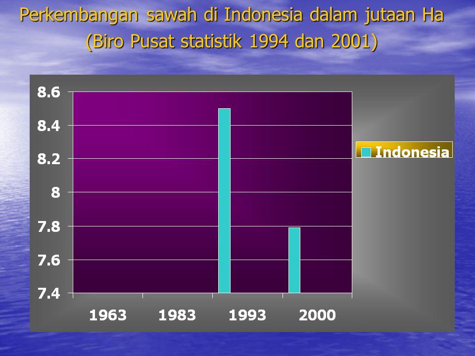 Perkembangan sawah di Indonesia dalam jutaan Ha