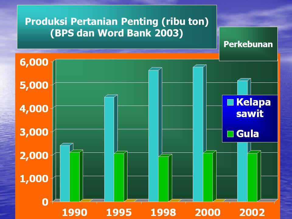 Produksi Pertanian Penting (ribu ton)