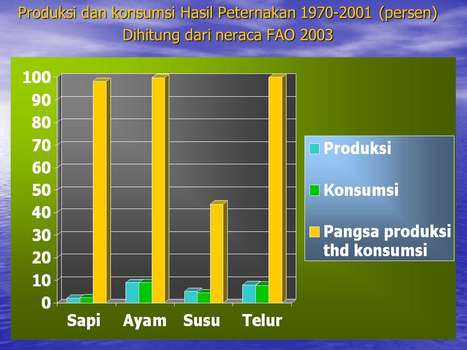 Produksi dan konsumsi Hasil Peternakan 1970-2001 (persen)