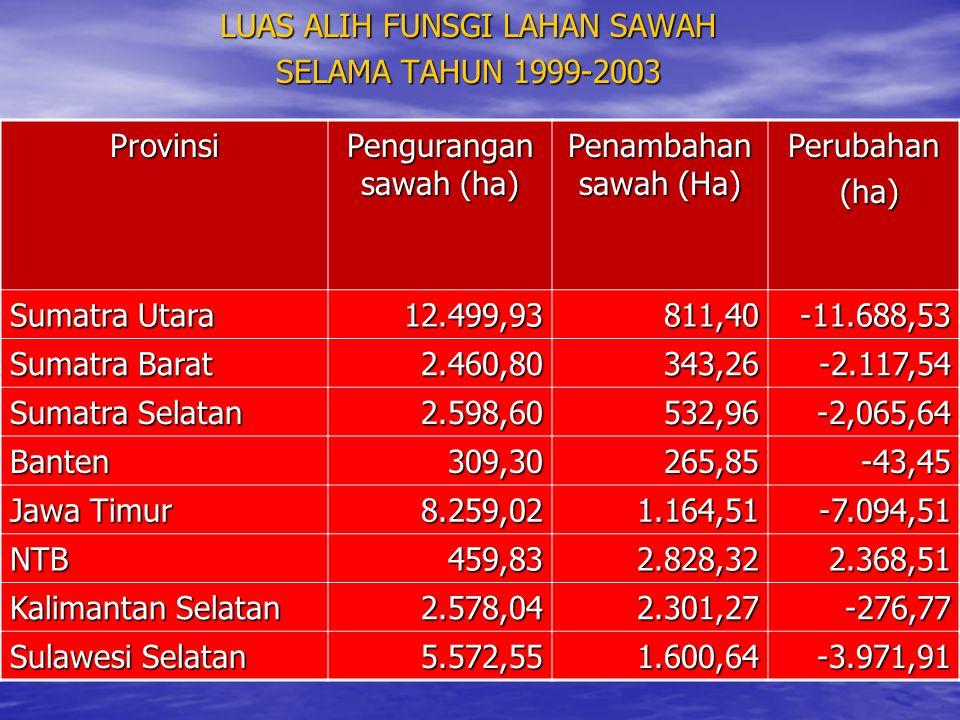 LUAS ALIH FUNSGI LAHAN SAWAH SELAMA TAHUN 1999-2003