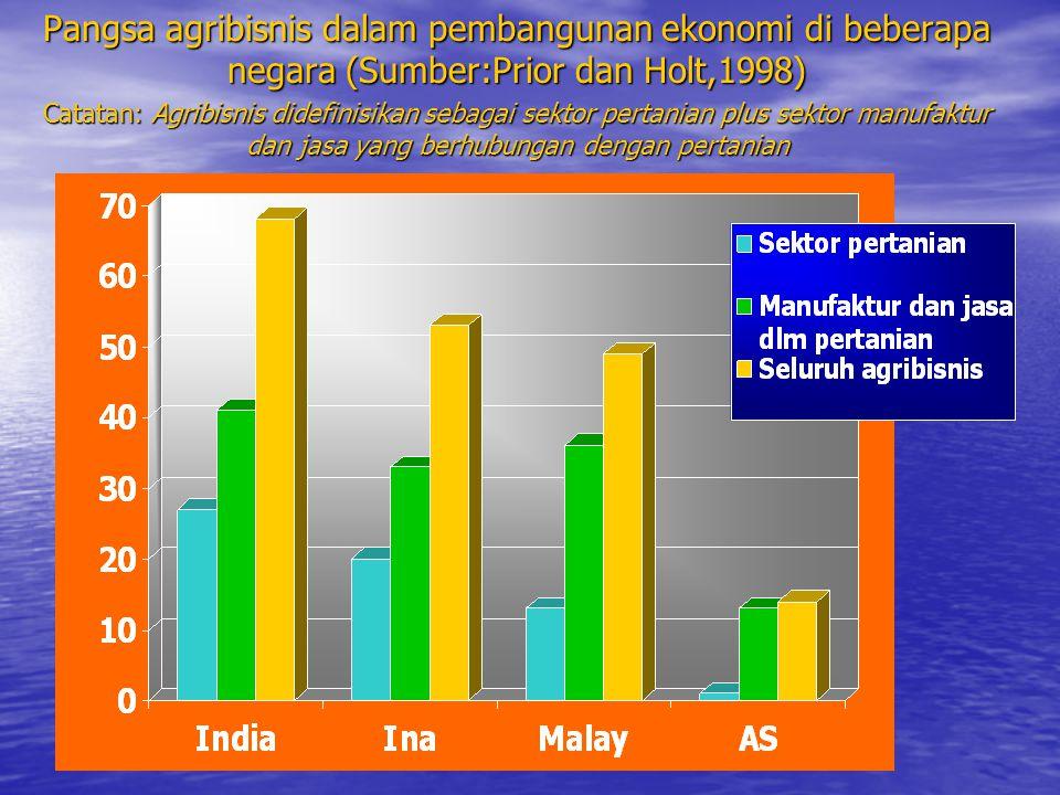 Pangsa agribisnis dalam pembangunan ekonomi di beberapa negara (Sumber:Prior dan Holt,1998)