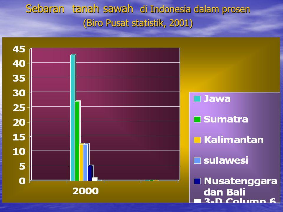 Sebaran tanah sawah di Indonesia dalam prosen