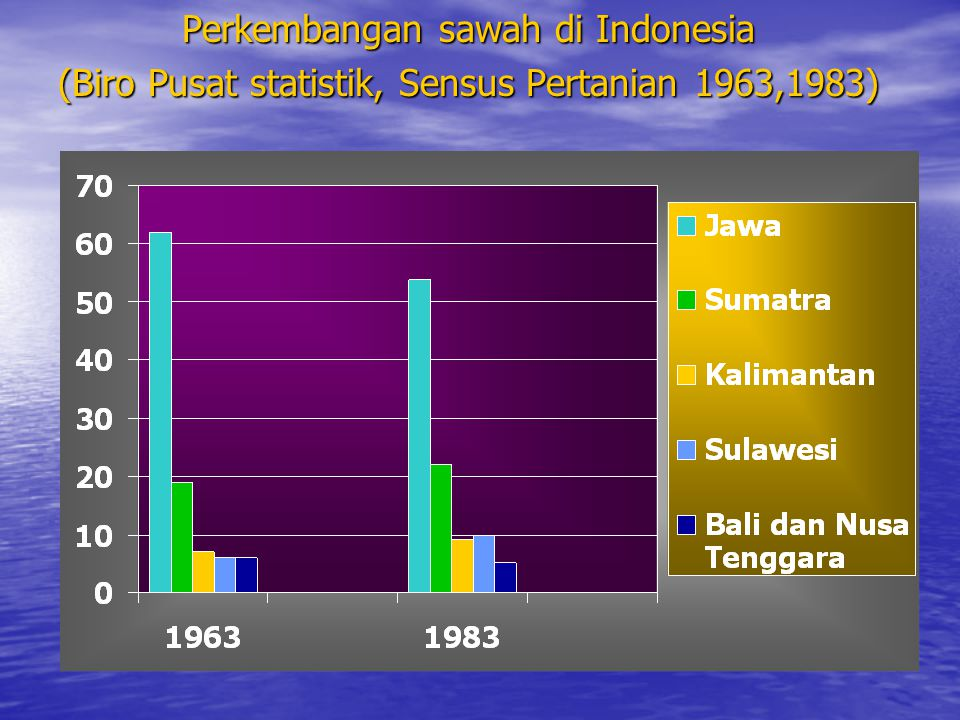Perkembangan sawah di Indonesia