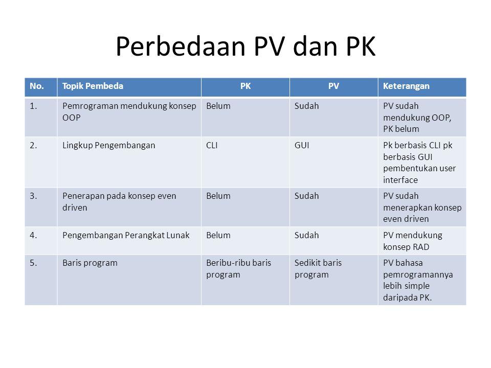 Perbedaan PV dan PK No. Topik Pembeda PK PV Keterangan 1.
