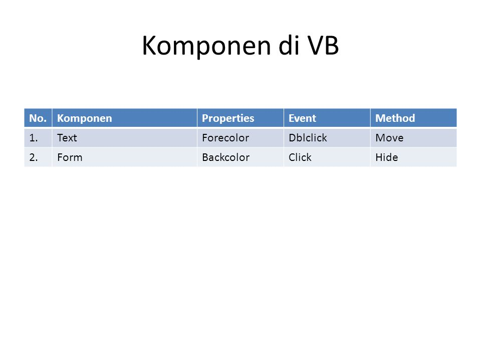 Komponen di VB No. Komponen Properties Event Method 1. Text Forecolor
