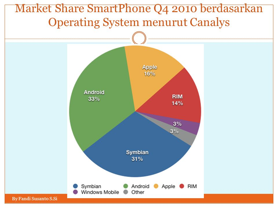 Market Share SmartPhone Q4 2010 berdasarkan Operating System menurut Canalys
