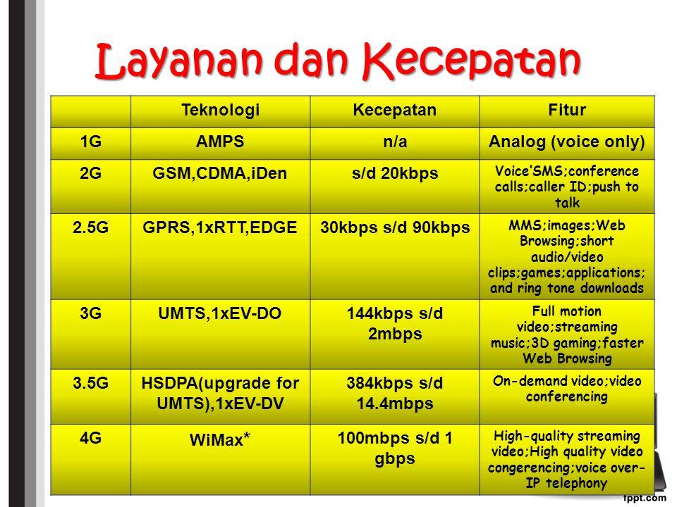 Layanan dan Kecepatan Teknologi Kecepatan Fitur 1G AMPS n/a