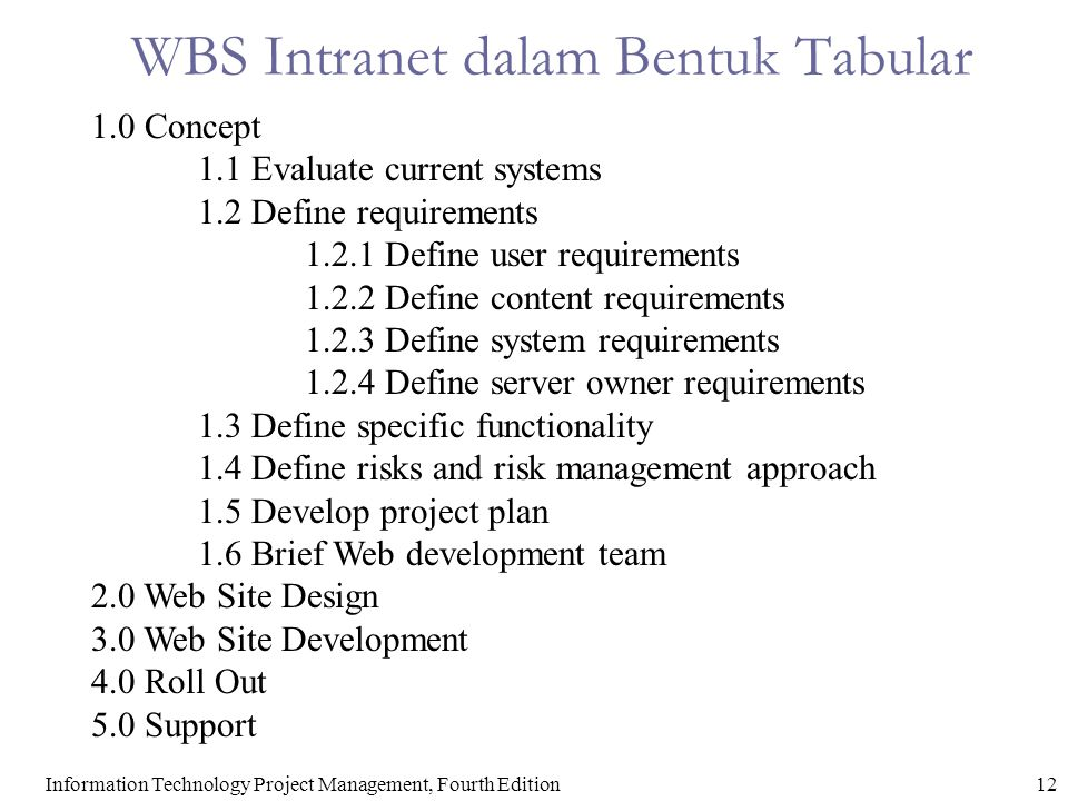 WBS Intranet dalam Bentuk Tabular