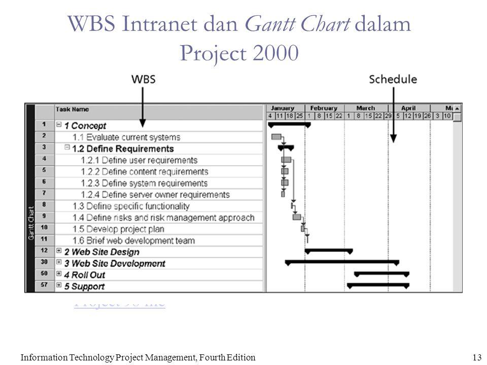 WBS Intranet dan Gantt Chart dalam Project 2000