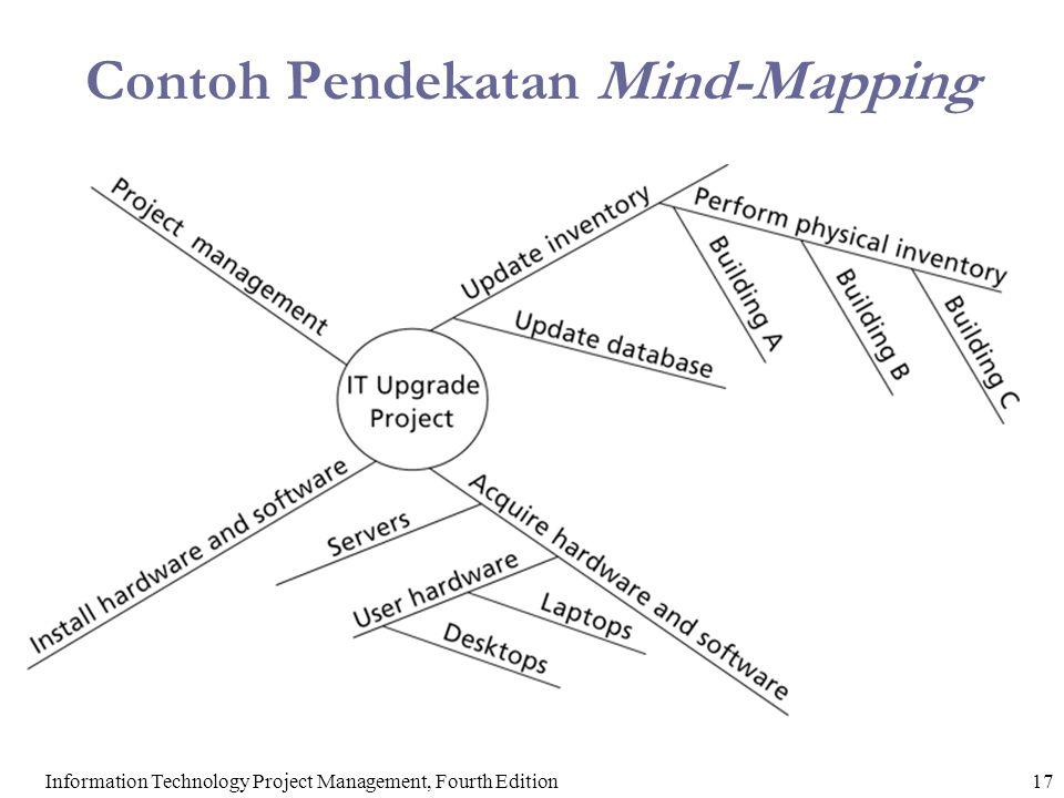 Contoh Pendekatan Mind-Mapping