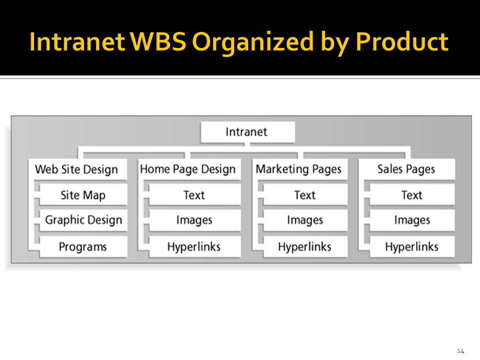 Intranet WBS Organized by Product