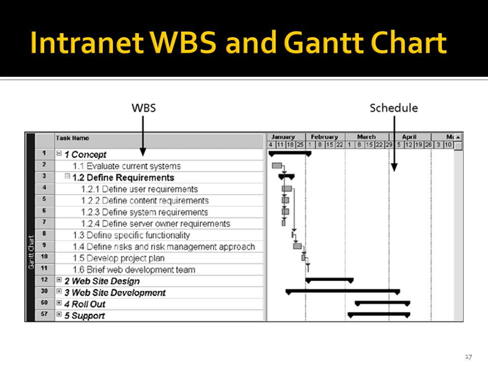 Intranet WBS and Gantt Chart