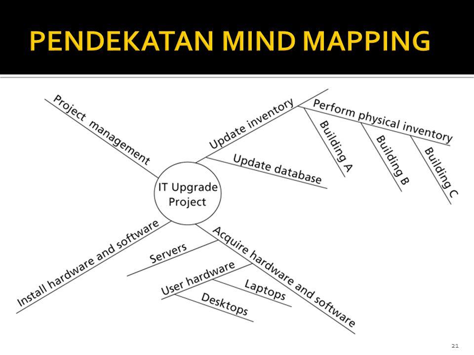 PENDEKATAN MIND MAPPING