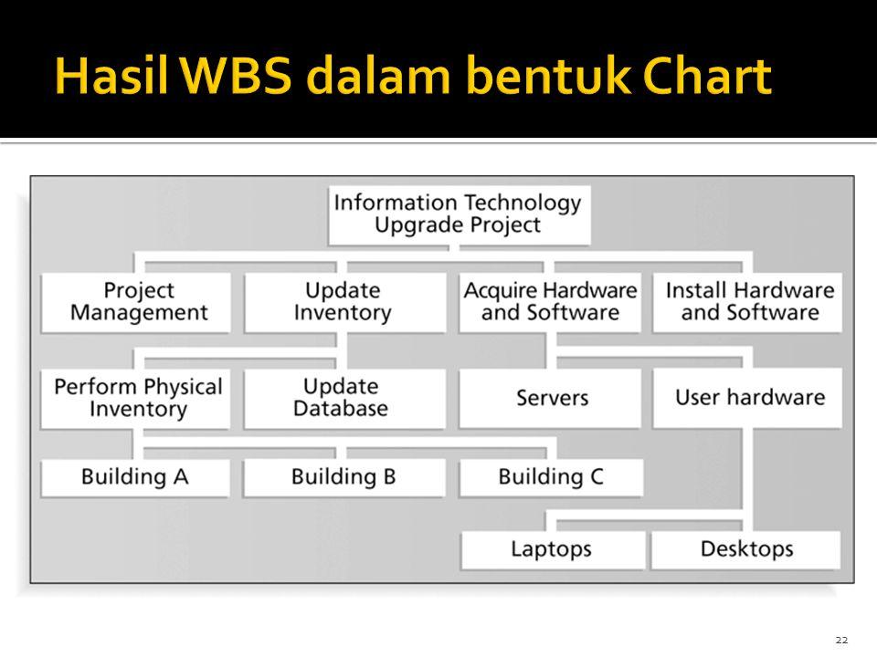 Hasil WBS dalam bentuk Chart