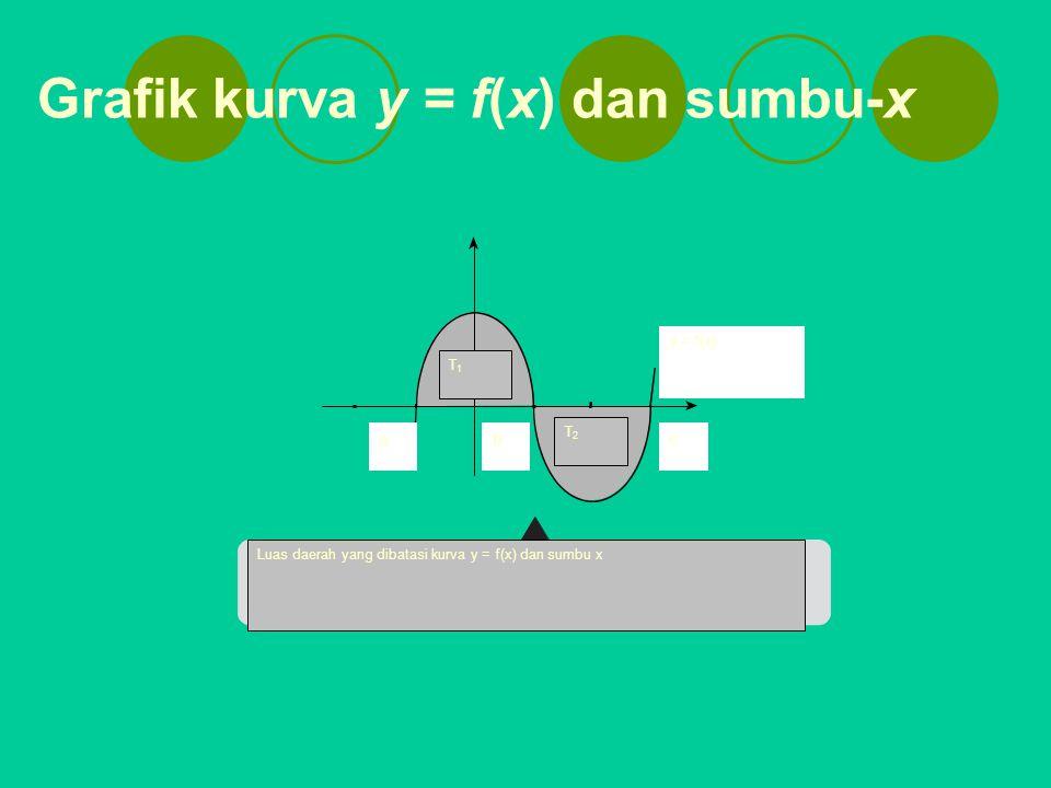 Grafik kurva y = f(x) dan sumbu-x