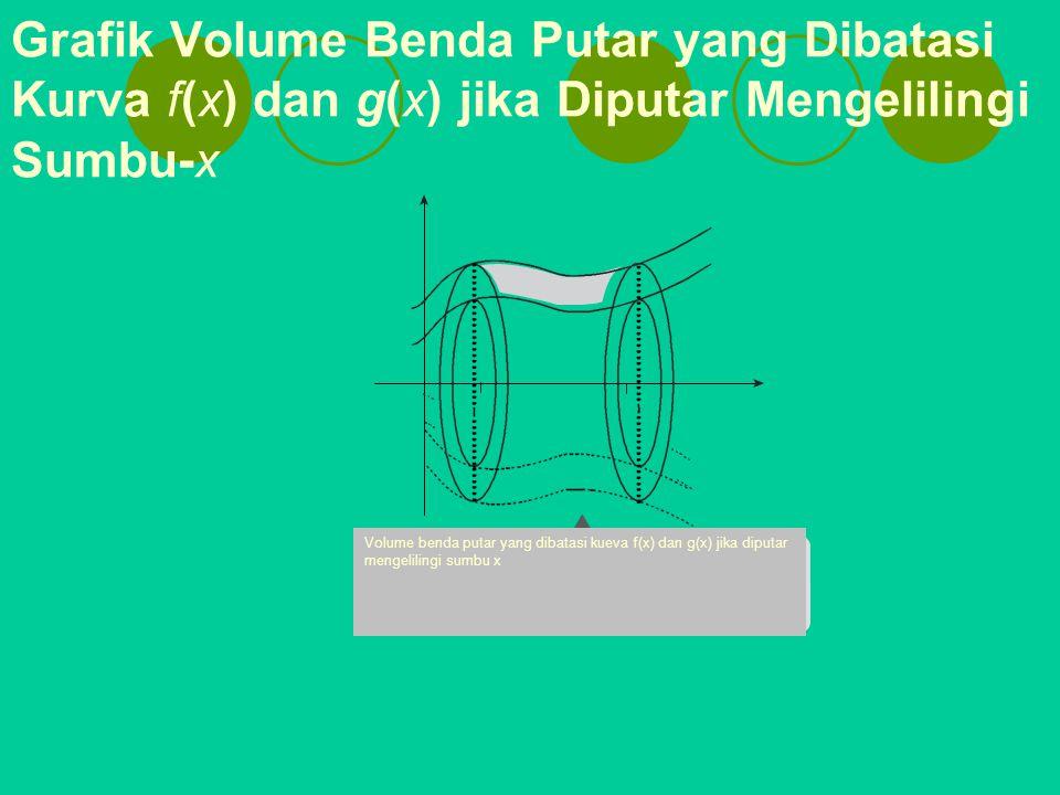 Grafik Volume Benda Putar yang Dibatasi Kurva f(x) dan g(x) jika Diputar Mengelilingi Sumbu-x