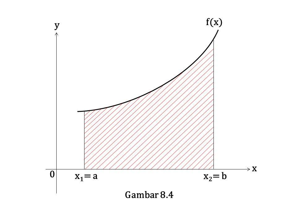 f(x) x y x1= a x2= b Gambar 8.4
