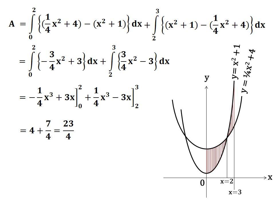 x=2 x=3 x y y= x2 +1 y = ¼x2 +4