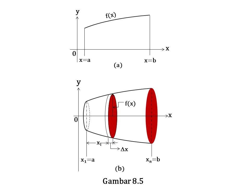 y f(x) x x=a x=b (a) x xi f(x) y x x1=a xn=b (b) Gambar 8.5
